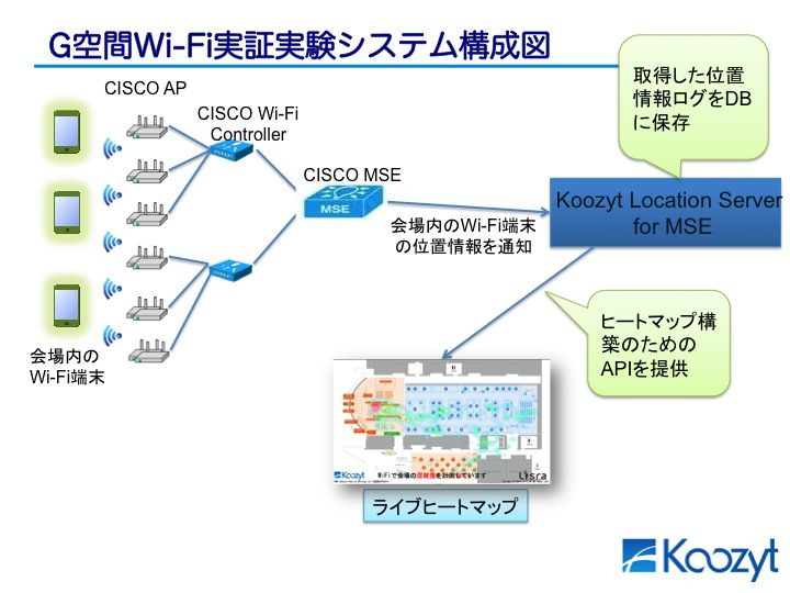 ライブ・ヒートマップとCISCO MSE