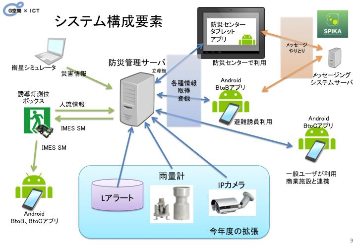 G空間システム構成要素図